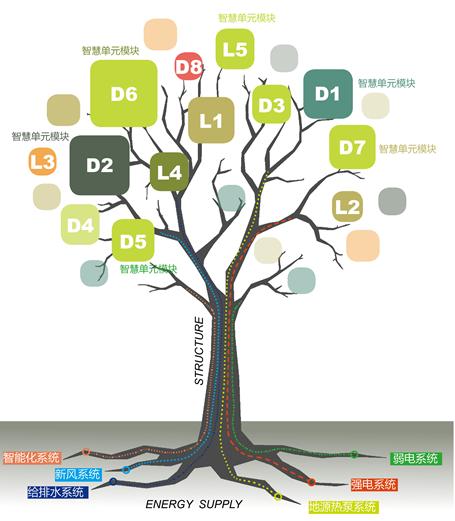 图9:智慧树意向图